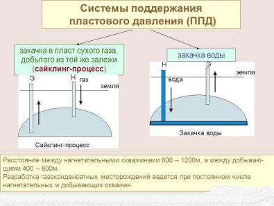 Методы поддержания пластового давления реферат 7720
