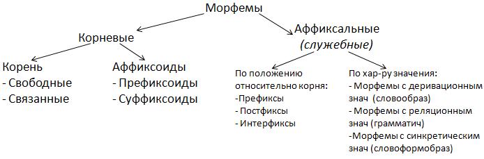 Уникальные морфемы в русском языке курсовая работа 4482