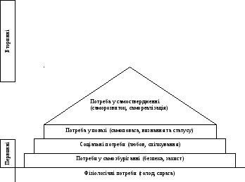 Тема 2.2 Споживча поведінка як фактор взаємодії підприємства та людини. b4ffc5ea4cab1