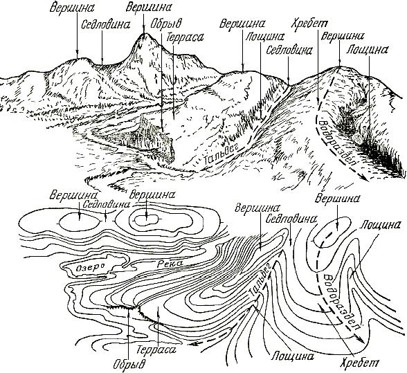Изображение рельефа на топографических планах и картах реферат 5025
