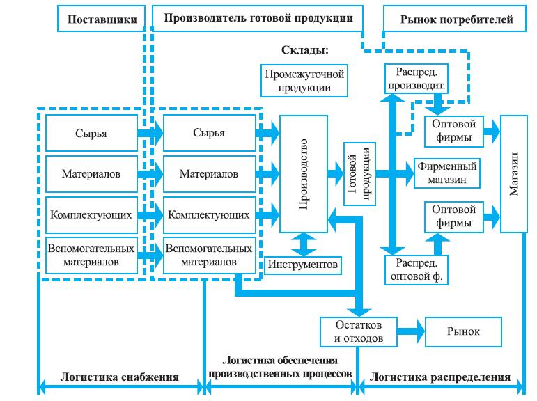 Показатели эффективности складских запасов