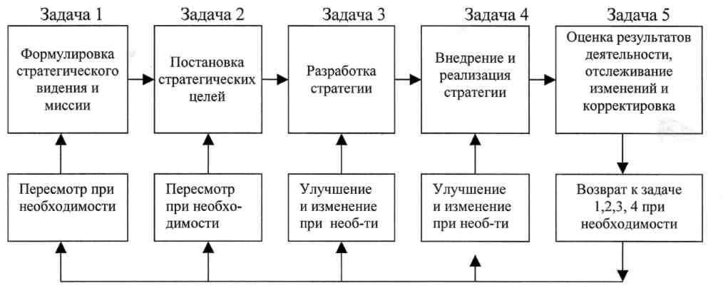 пять задач стратегического менеджмента шпаргалка