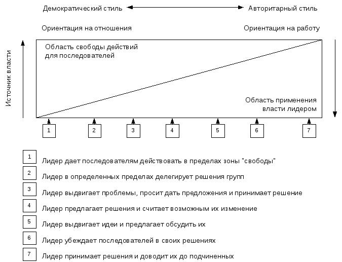 Ситуационные модели контрольная работа работа по вемкам в шумиха