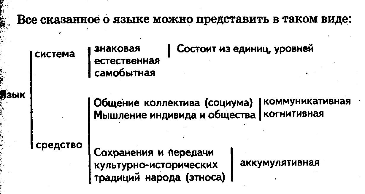 Контрольная работа формы существования языка 2133
