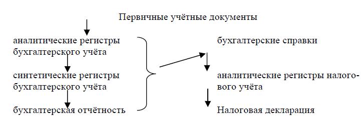 Модели налогового учета курсовая работа о работе вебкам моделью