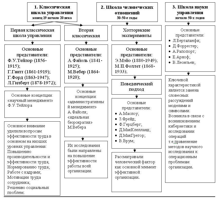 Научные Школы Менеджмента Шпаргалка