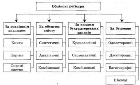 Порядок кодування та аналітичні параметри рахунків