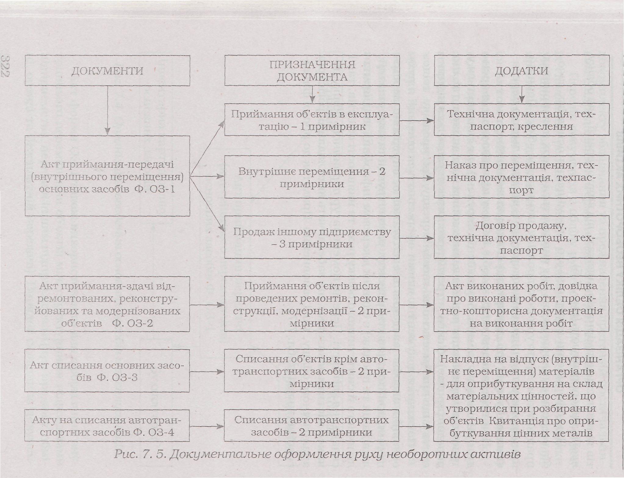 бланк акта прийома-передачі основних фондів