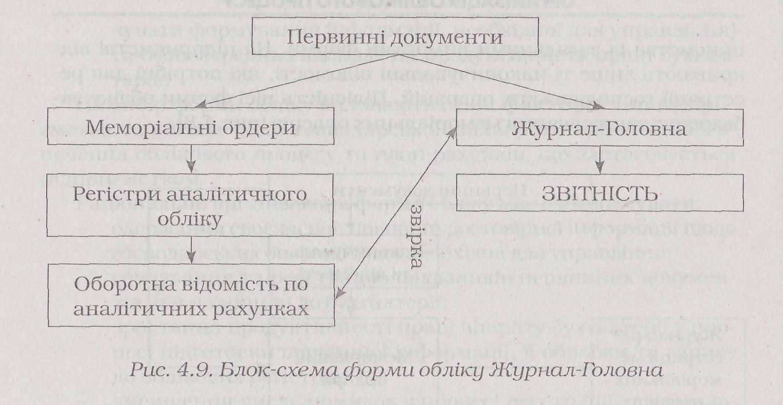 бланк журнал-ордер № 2 обліку бухгалтерського рахунку