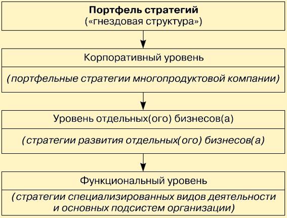 Портфельный анализ при разработке стратегии развития предприятия. шпаргалка