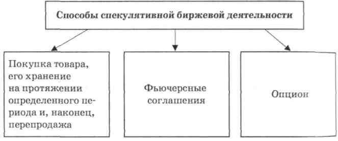 Спекуляция в рыночном механизме