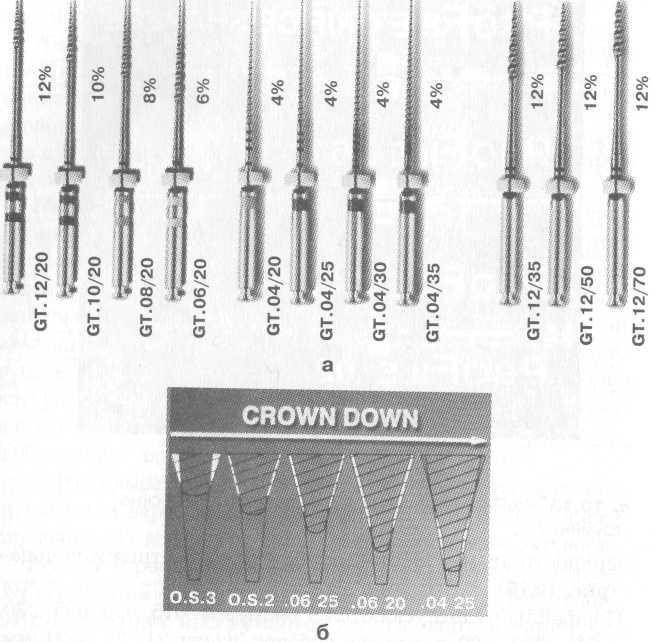 реставрация зубов с использованием штифтов