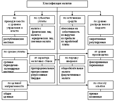 Учет налогов и других обязательных платежей Пользуясь классификацией представленной на рисунке 2 можно определить роль каждого налога и налоговой группы по отношению к республиканскому бюджету