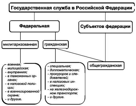 Государственная служба понятие виды и принципы контрольная работа 1681