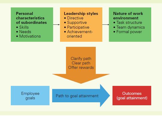 25  Entrepreneurship and its relation to management