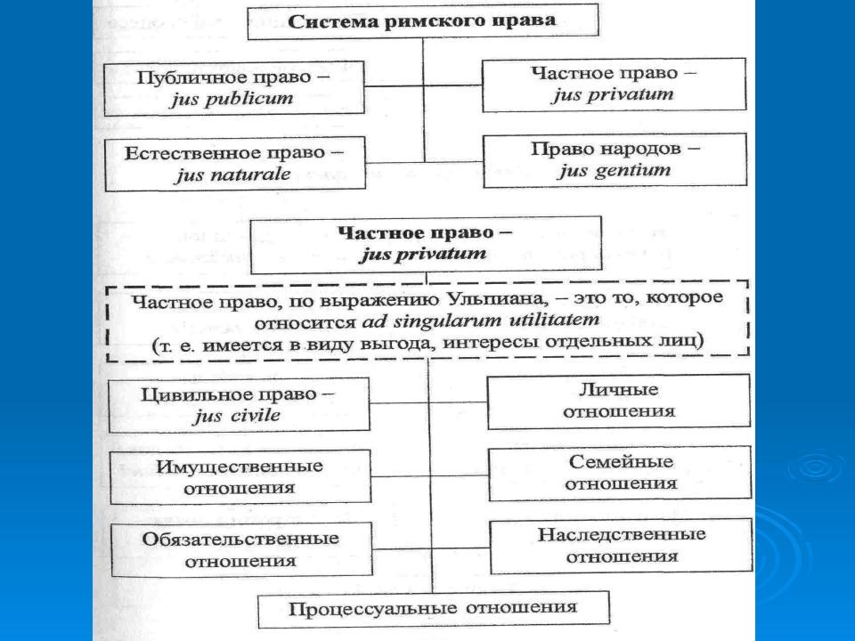 Пандектная система права