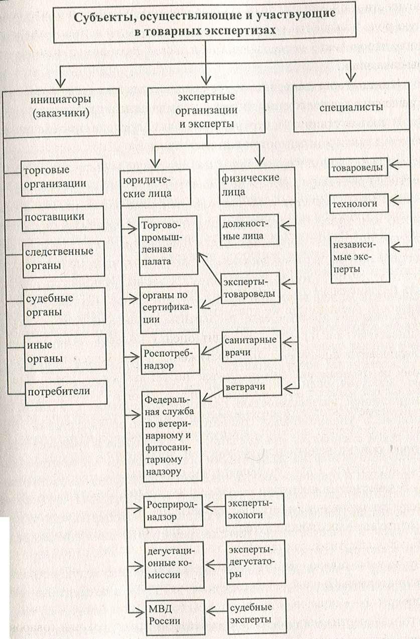Инструкция о порядке проведения экспертизы товаров экспертными организациями