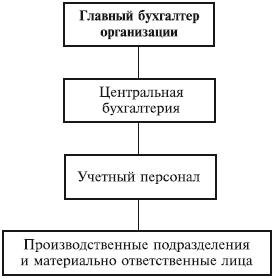 При линейном типе организации структуры бухгалтерии тинькофф банк бухгалтерия для ип отзывы