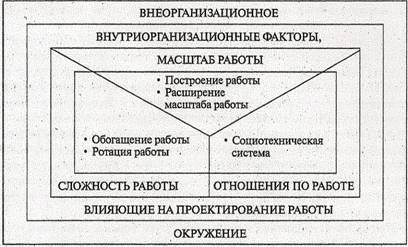 Модели проектирования работы расширение работа для девушек в белогорске амурской области