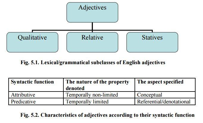 lexical and grammatical features of english Combining lexical and grammatical features to improve readability measures for first and second language texts michael j heilman kevyn collins.