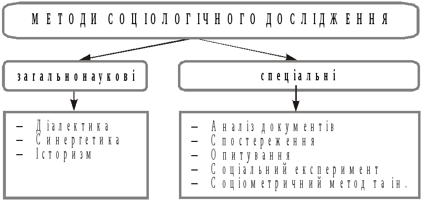 Методи социологічного аналiзу