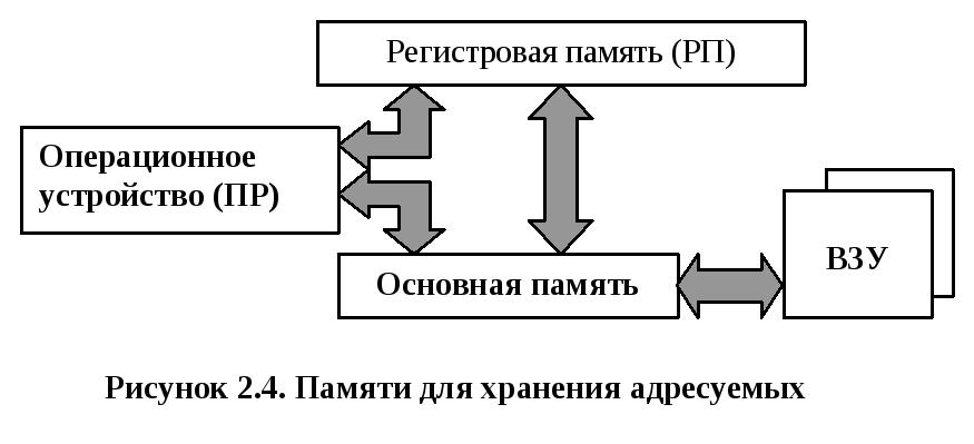 Организация и способы адресации памяти в эвм реферат 1718
