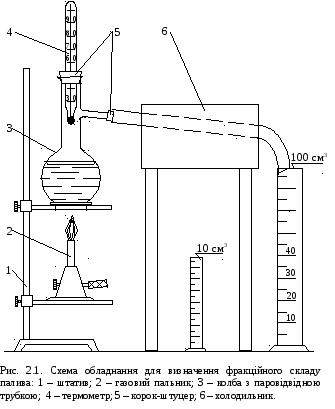 Визначення фракційного складу палива