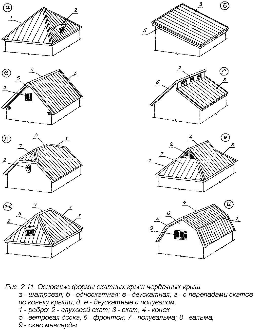 все виды форм крыш в картинках упаковке
