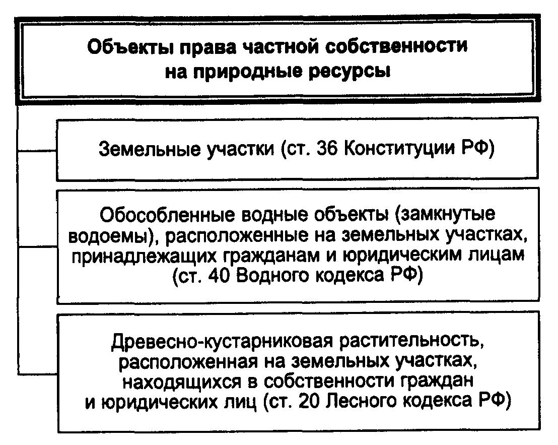 природные объекты государственной собственности в россии КОМПЛЕКТ Предлагаю вам