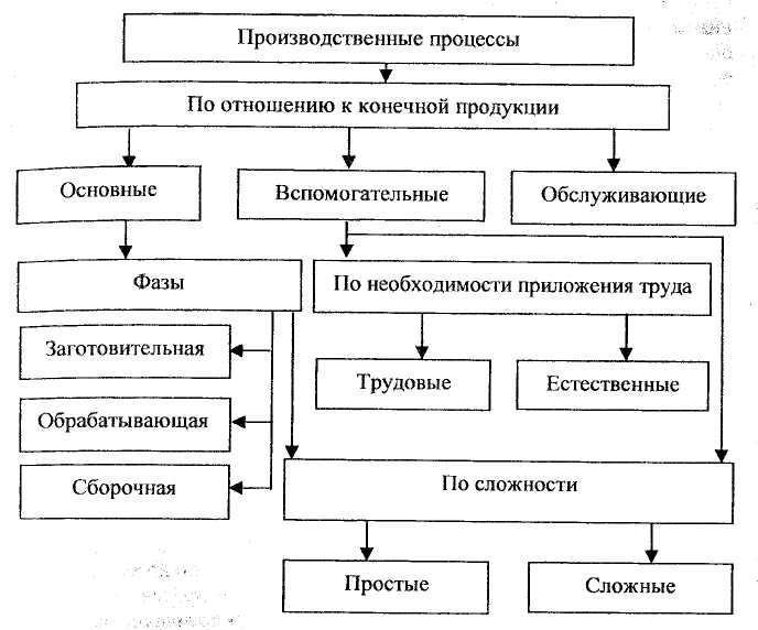 строительство как производственный процесс