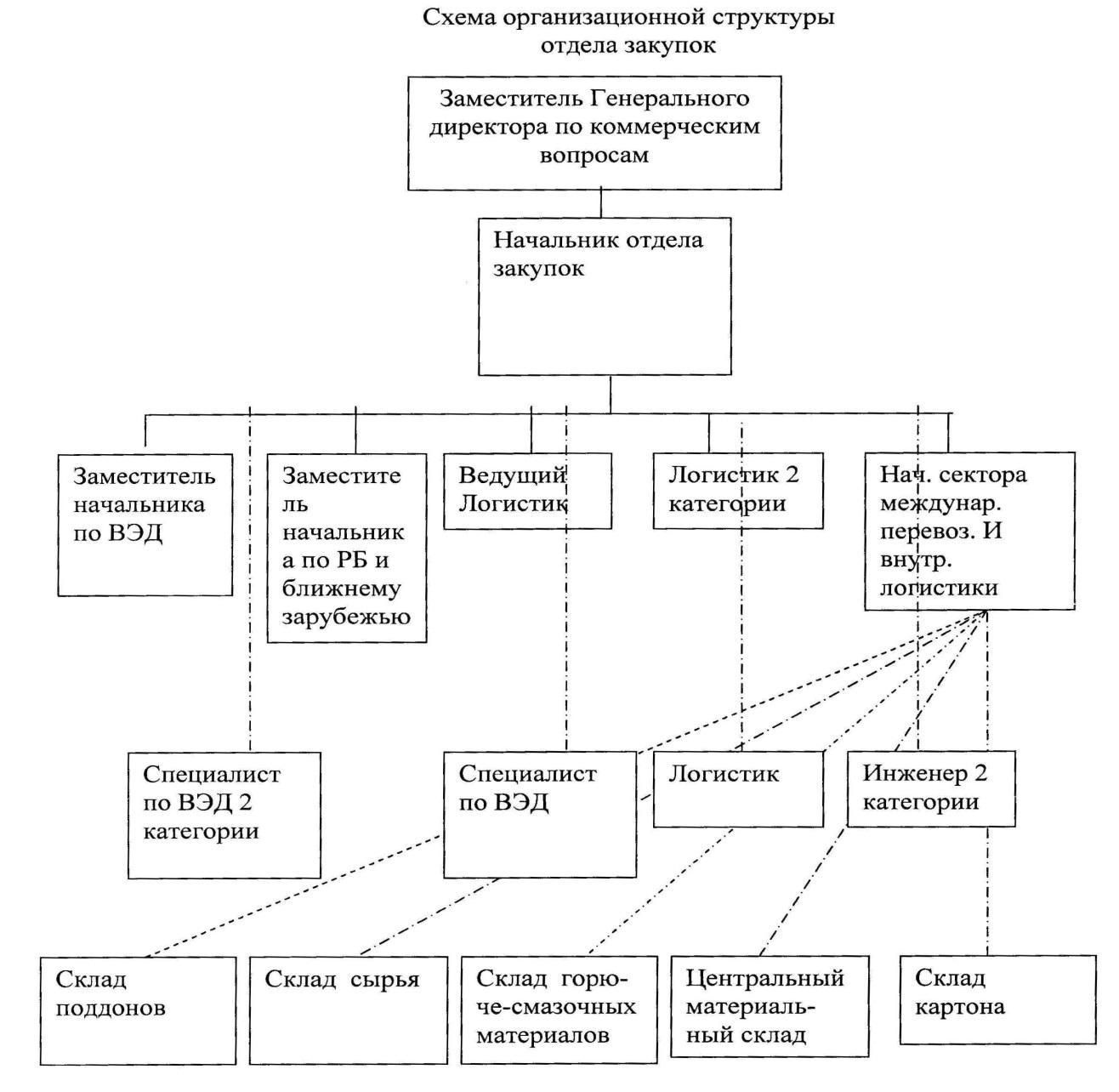 отчет о практике структурная схема предприятия