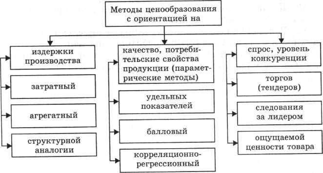 Методы ценообразования основанные на издержках производства Методы ценообразования основанные на издержках производства