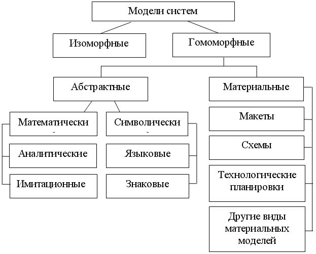 вербальные модели распределительной логистики