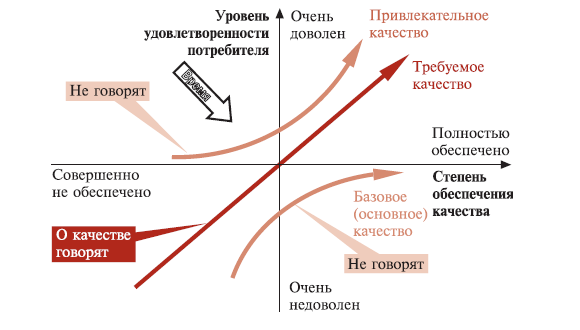 Краткие методические указания по написанию курсовой работы Рисунок 1 Модель Н Кано