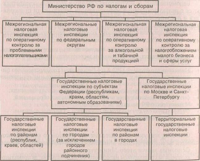 Субъекты и объекты земельного налога, Ставки земельного налога