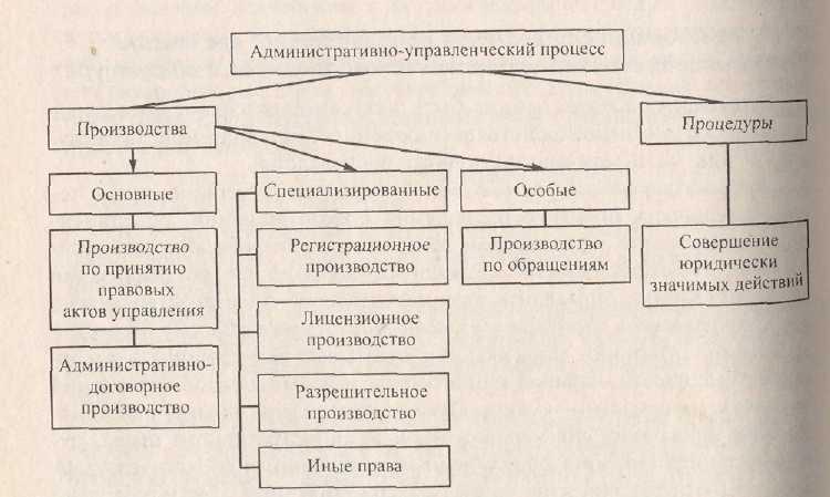 Организационные структуры маркетинга управление и контроль
