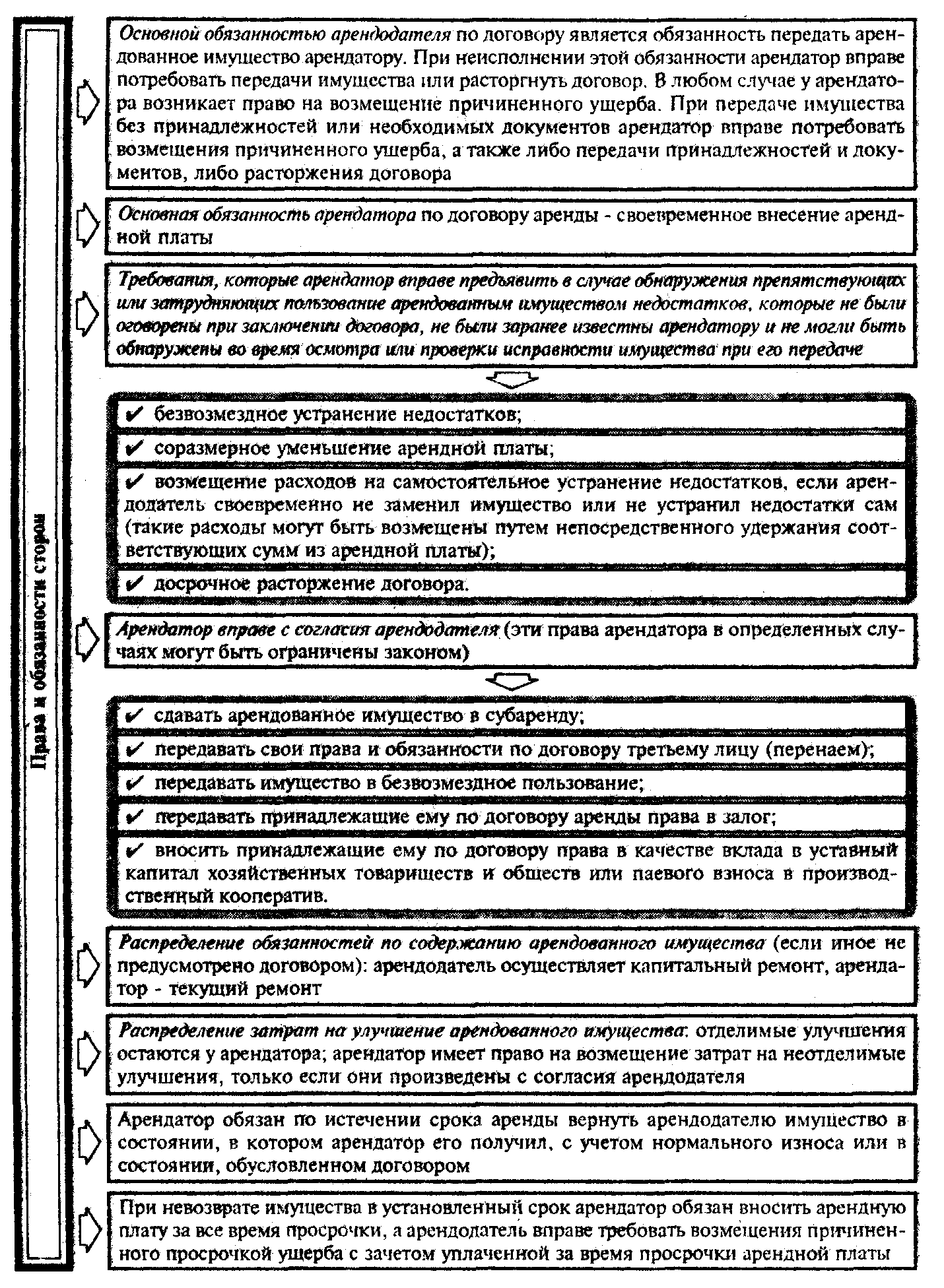 Характеристика договора аренды Права и обязанности сторон по договору аренды