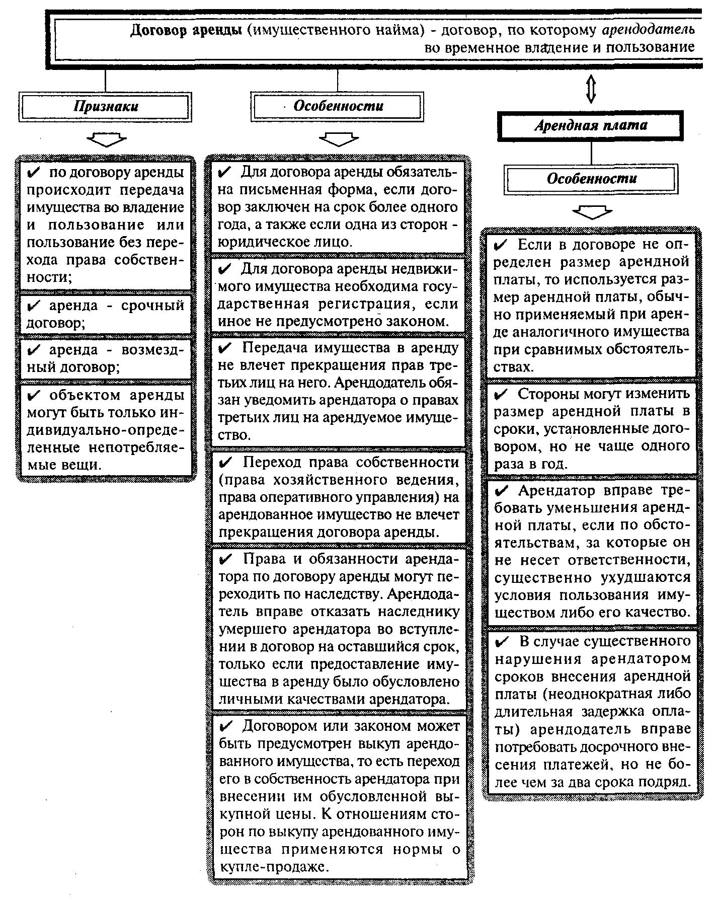 Характеристика договора аренды