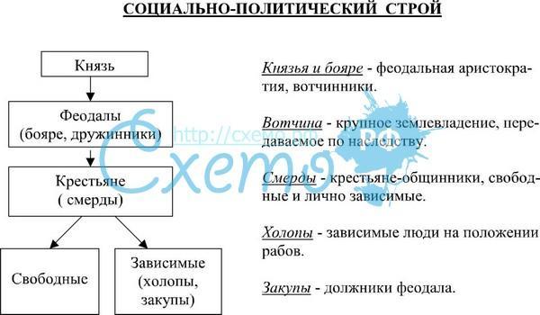 Политический строй древнерусского государства реферат 7138