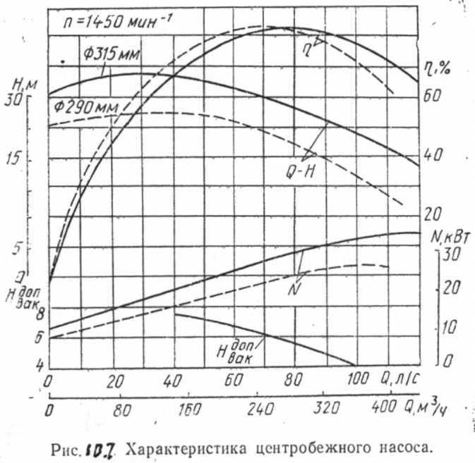 номинальный напор гидравлическая характеристика центробежного насоса