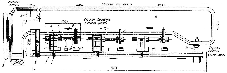 Литейный конвейер для транспортировки литейных опок амортизатор багажника фольксваген транспортер