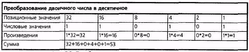 с чего начинается знакомство преобразованием чисел