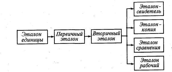 Эталоны единиц электрических величин реферат 1857