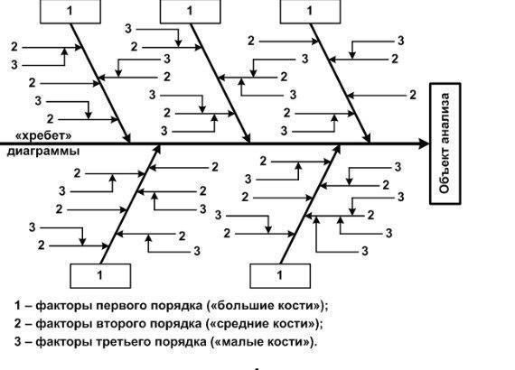 диаграмма исикавы шаблон