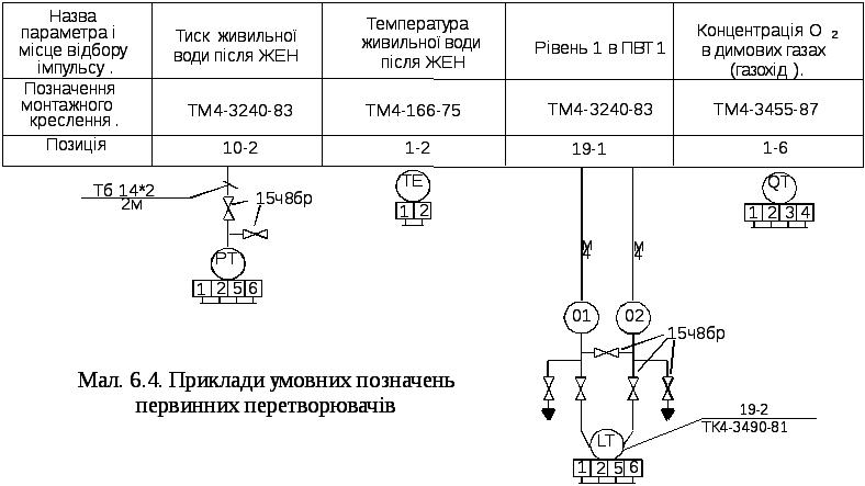 6.2.2.Умовні позначення монтажних символів давачів db3096cb18553