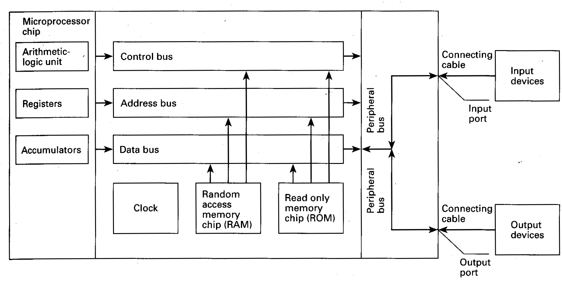 Unit 3 Inside The System Arithmetic Logic Diagram M Icroprocessor Chip A Used To Send Address Details Between Memory And Register