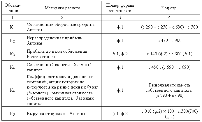 вероятность банкротства калькулятор
