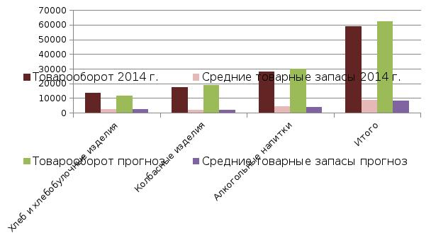 Ноу впо университет российской академии образования  Из таблицы 2 24 видно что произошло снижение товарных запасов данных товарных групп что иллюстрируется рисунком 2 5
