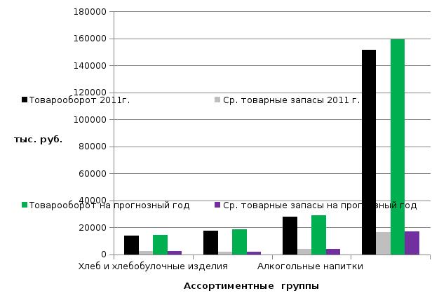 Университет российской академии образования Из таблицы 3 4 видно что произошло снижение товарных запасов в данных товарных группах что иллюстрируется рисунком 3 2