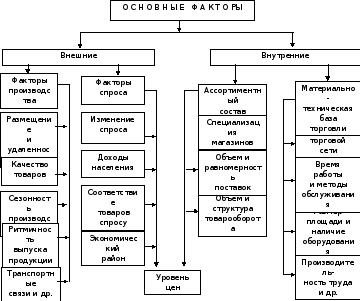 Университет российской академии образования Классификация основных факторов влияющих на товарные запасы и товарооборачиваемость представлена на рисунке 1 1